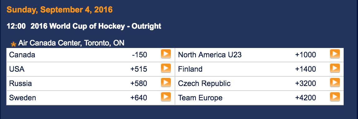 World Cup of Hockey Outright Betting Odds And Prediction