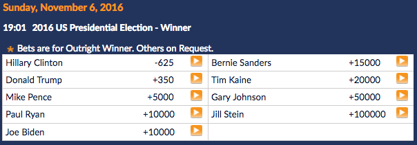 SportsInteraction 2016 US President Betting Lines