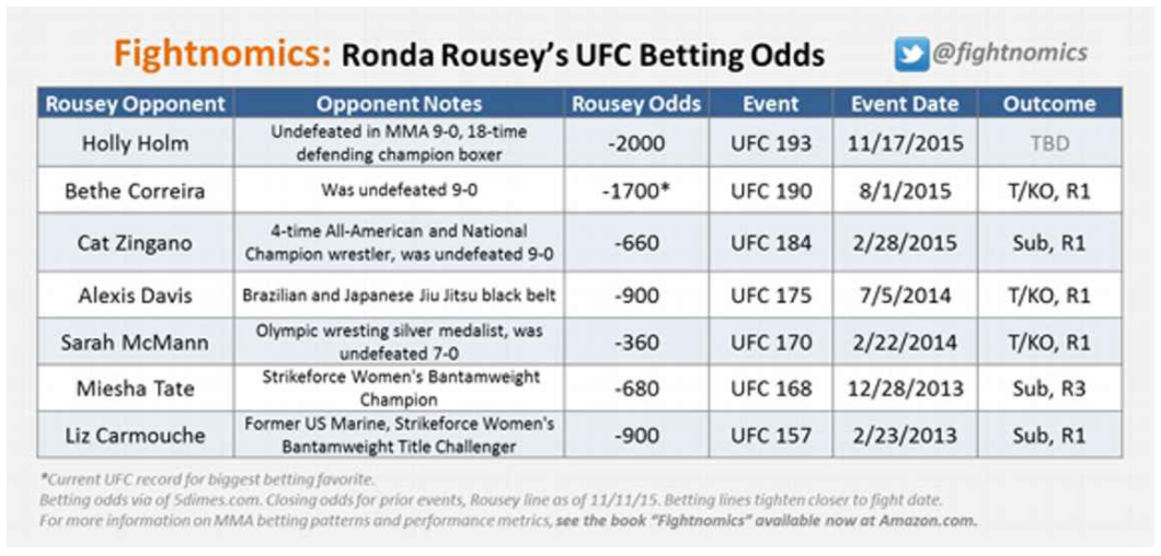 Ronda Rousey's UFC Betting Odds