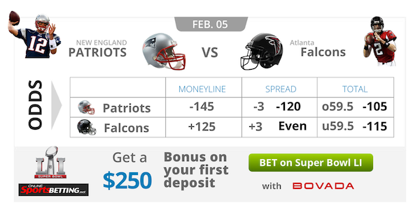 Online Sports Betting Super Bowl Graphic