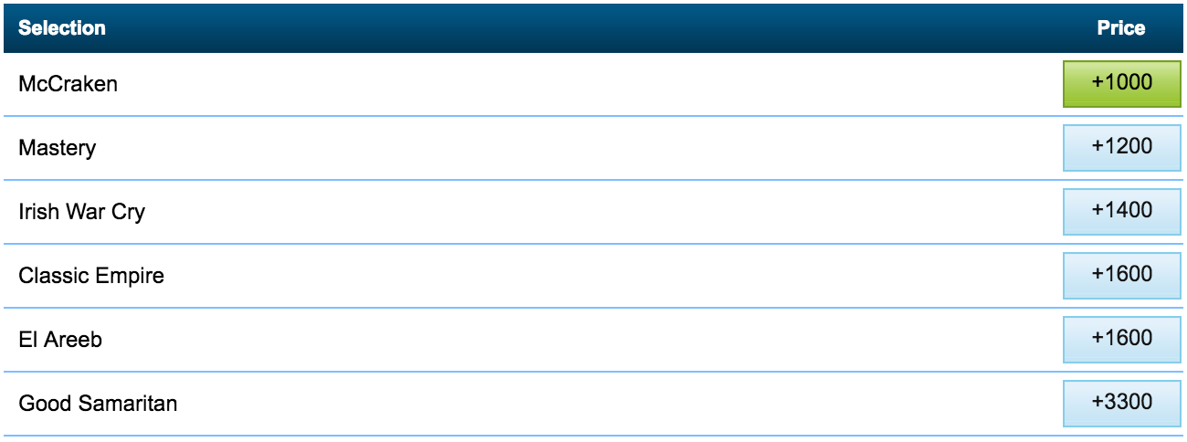 Odds To Win The Kentucky Derby at William Hill