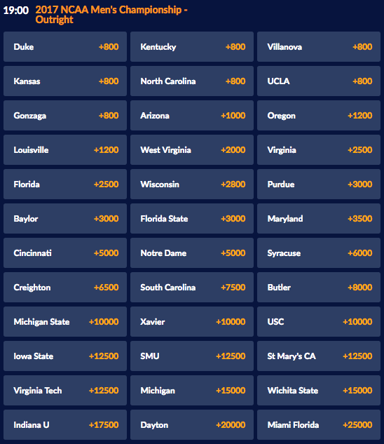 SportsInteraction 2017 March Madness Futures Odds