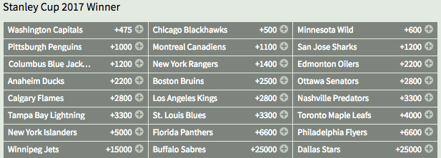 Maple Leafs Odds To Win The Stanley Cup 2017
