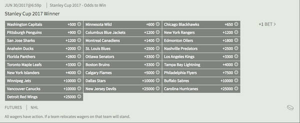 NHL Stanley Cup Futures