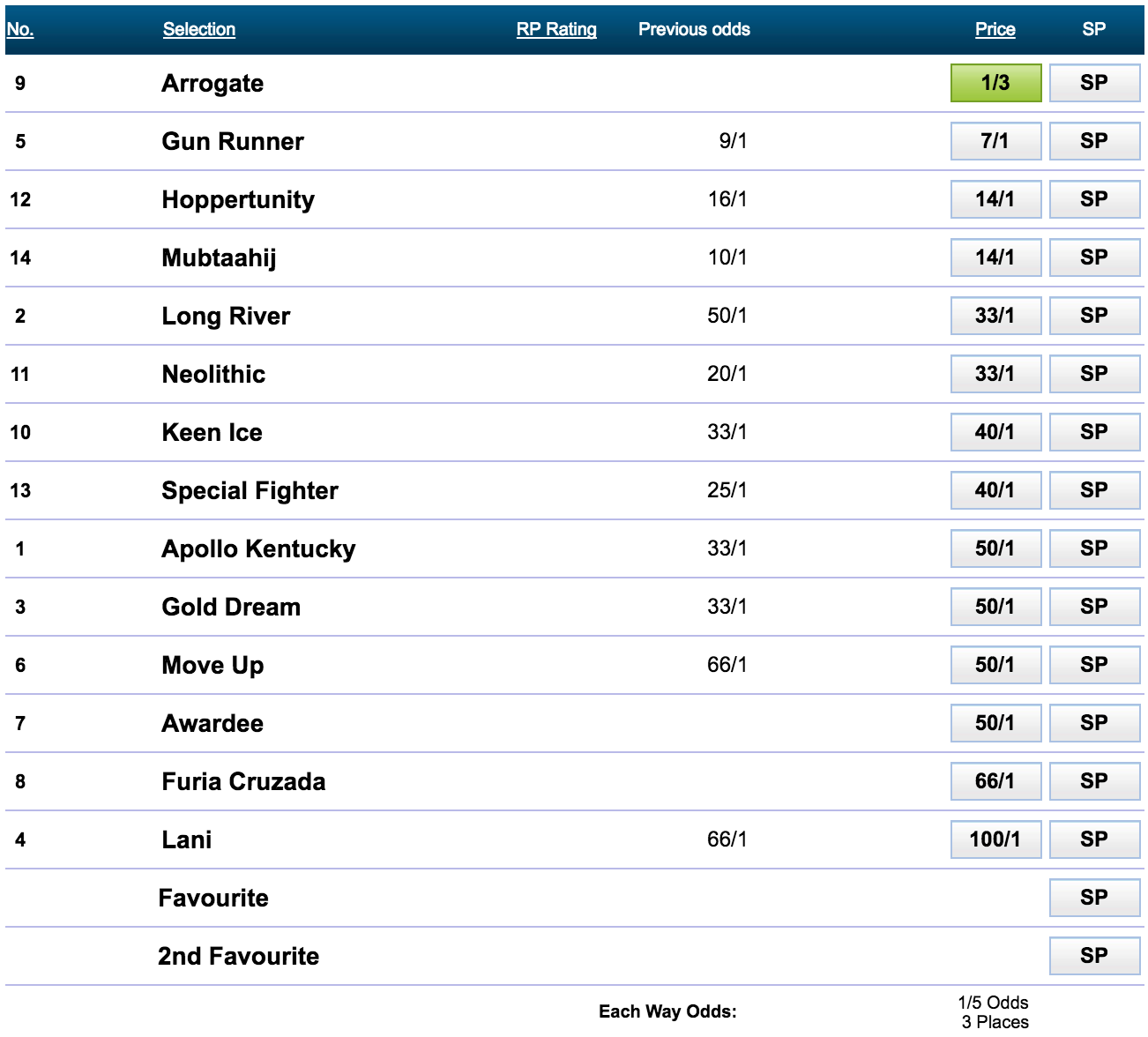 Dubai World Cup Odds at WilliamHill 2017