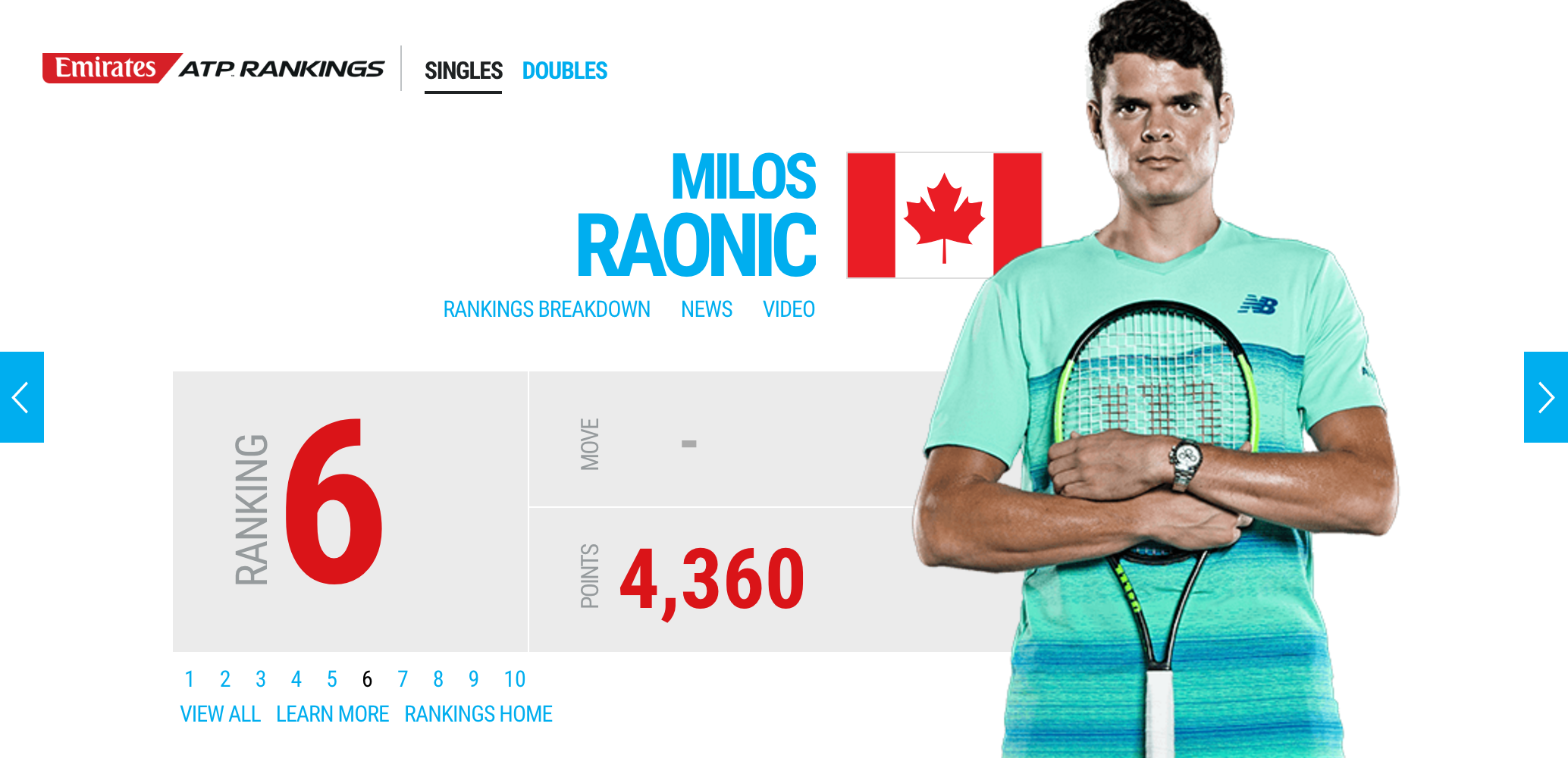 Milos Raonic ATP Ranking Before the French Open 2017