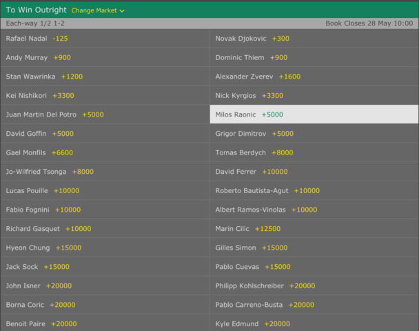 Raonic Odds To Win French Open
