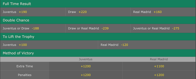 Real Madrid vs Juventus Champions League Odds at Bet365