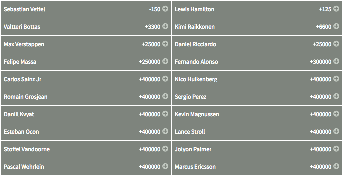 Drivers Championship Overall Winner Odds 2017