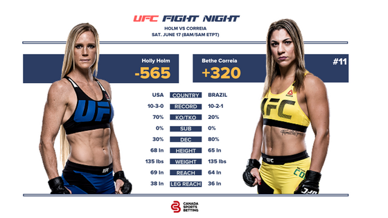 Holm vs Correia UFC Fight Card & Odds