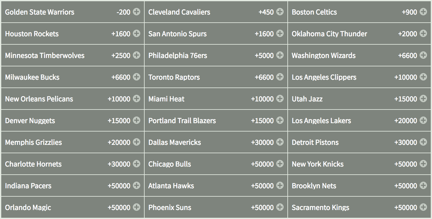 NBA 2018 Outright Odds - Bodog