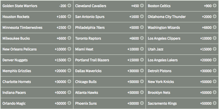 2018 NBA Championship - Odds to Win