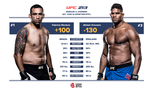 Chiesa vs Lee UFC Fight Card & Odds