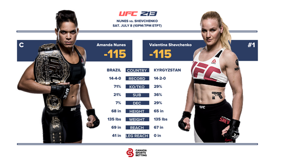 Nunes vs Shevchenko UFC 213 Fight Card