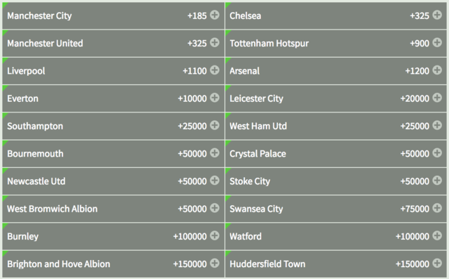 Odds to Win the 2017-18 EFL Championship