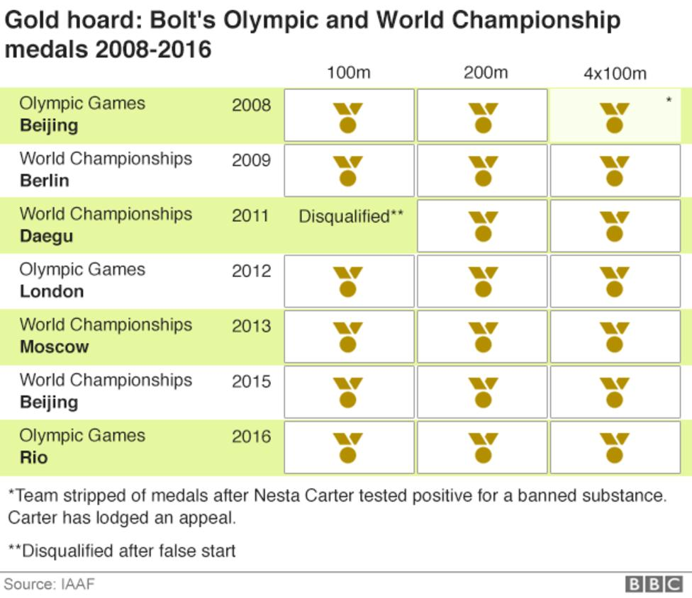 Usain Bolt's Olympic and Wolrd Championship