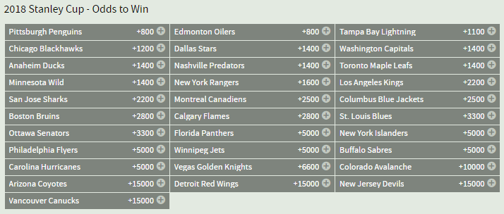 Bovada NHL Stanley Cup Futures