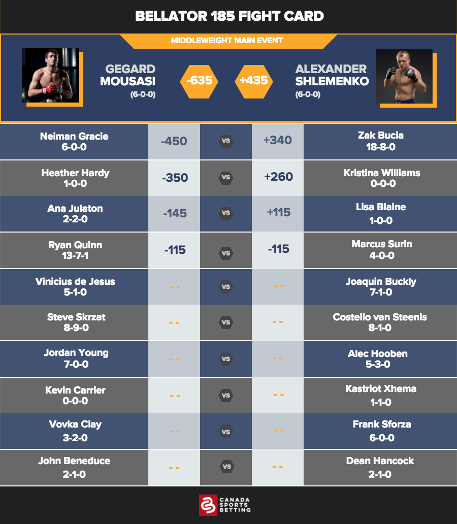 Bellator 185 Fight Card& Odds at Sports Interaction