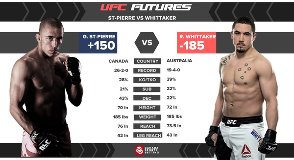 Georges St-Pierre vs Robert Whittaker