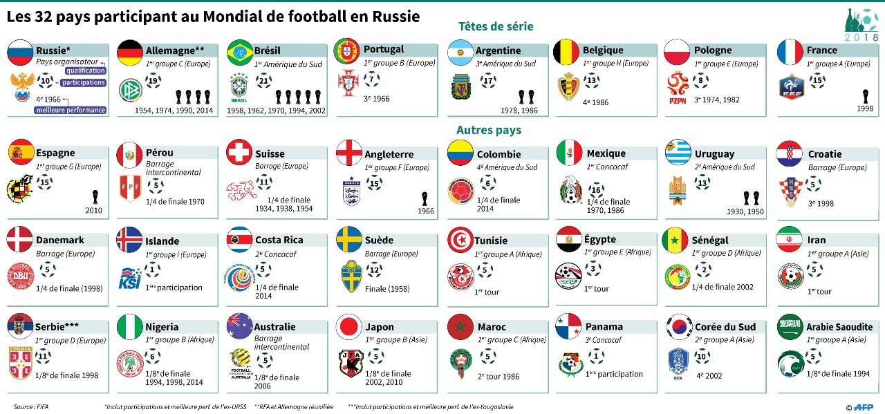 Les 32 Participants au Mondial de football 2018