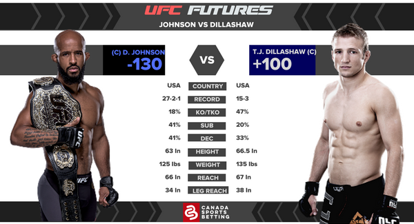 UFC Futures: Johnson vs Dillashaw