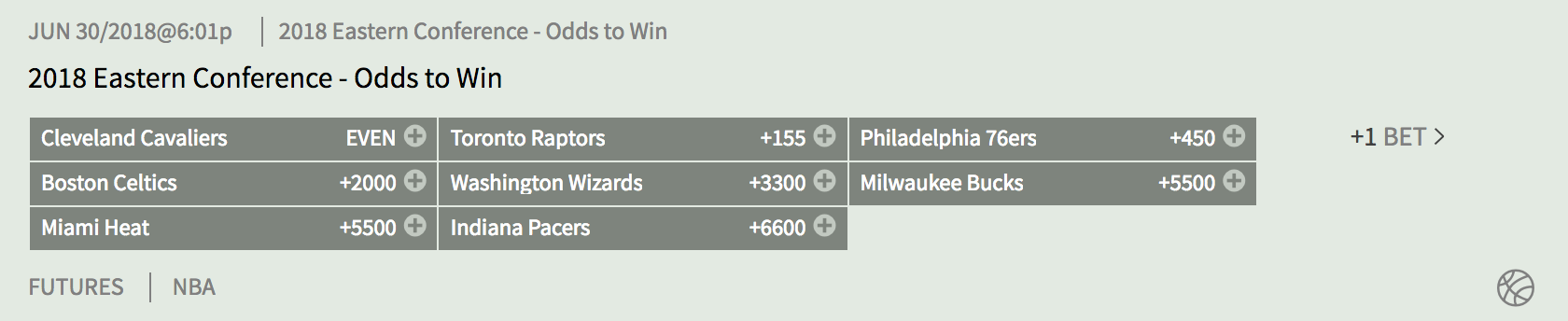 2018 Eastern Conference - Odds to Win at Bodog