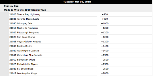 Stanley Cup odds